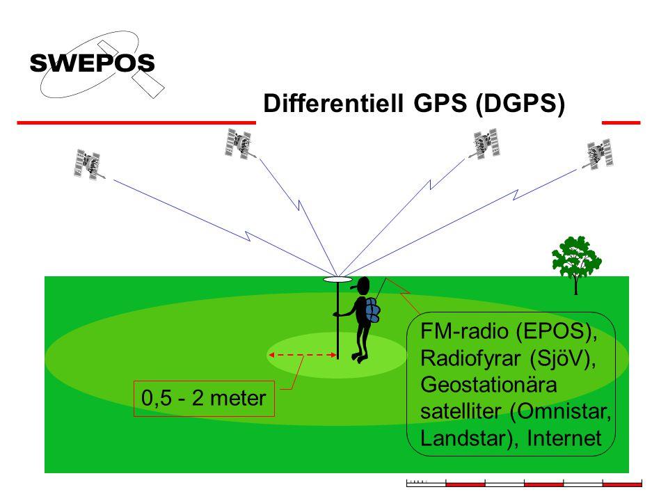 Differentiell GPS (DGPS) FM-radio (EPOS), Radiofyrar (SjöV), Geostationära satelliter (Omnistar, Landstar), Internet 0,5 - 2 meter