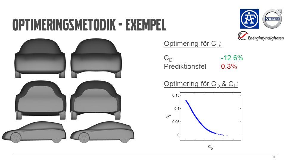 Optimeringsmetodik - exempel 11 Optimering för C D : C D -12.6% Prediktionsfel0.3% Optimering för C D & C L :