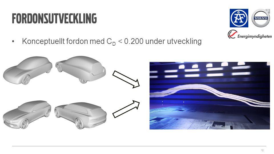 fordonsutveckling Konceptuellt fordon med C D < 0.200 under utveckling 12