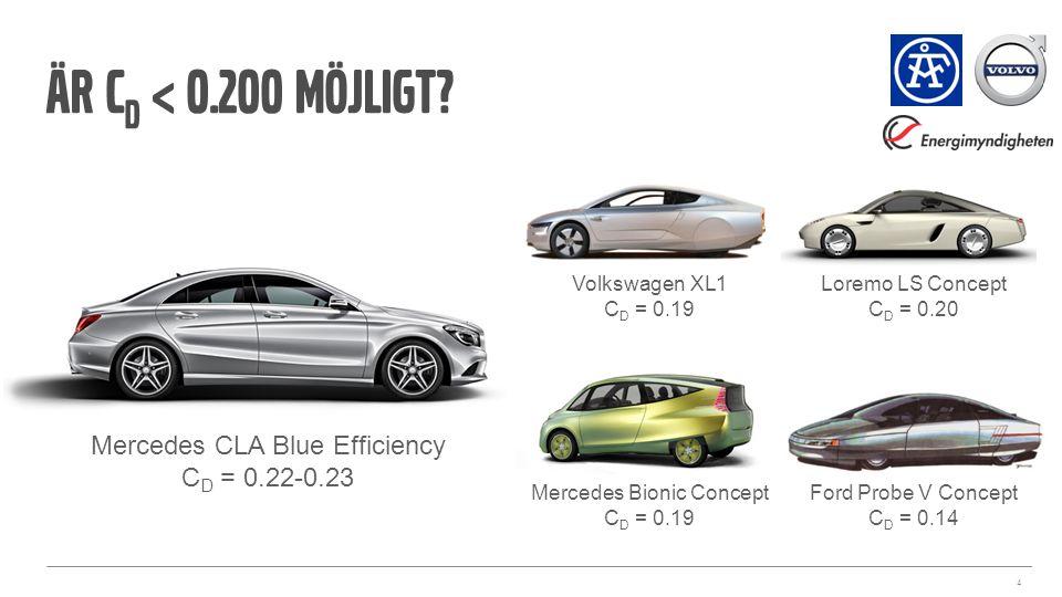 Är C D < 0.200 möjligt? 4 Mercedes CLA Blue Efficiency C D = 0.22-0.23 Volkswagen XL1 C D = 0.19 Mercedes Bionic Concept C D = 0.19 Loremo LS Concept