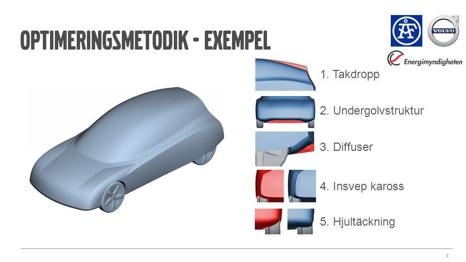 Optimeringsmetodik - exempel 8 1. Takdropp 2. Undergolvstruktur 3. Diffuser 4. Insvep kaross 5. Hjultäckning