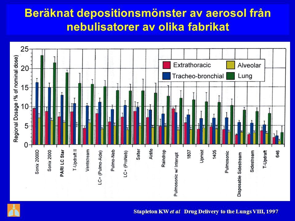 Beräknat depositionsmönster av aerosol från nebulisatorer av olika fabrikat Stapleton KW et al Drug Delivery to the Lungs VIII, 1997