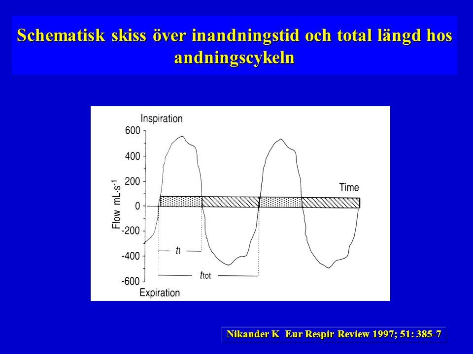 Schematisk skiss över inandningstid och total längd hos andningscykeln Nikander K Eur Respir Review 1997; 51: 385-7