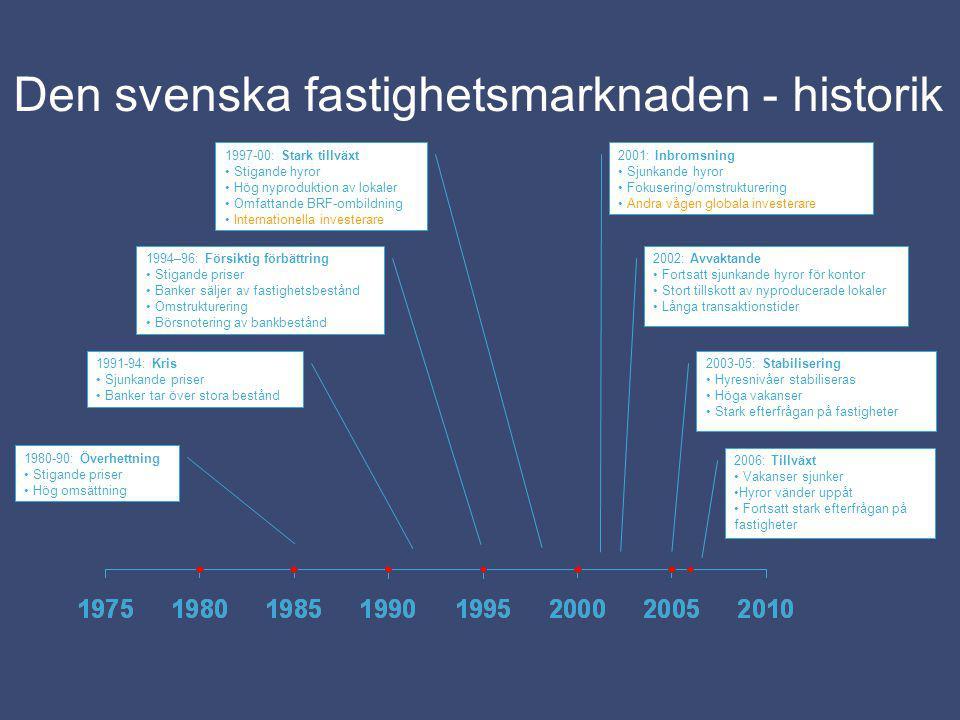 Den svenska fastighetsmarknaden - historik 1980-90: Överhettning Stigande priser Hög omsättning 1991-94: Kris Sjunkande priser Banker tar över stora b