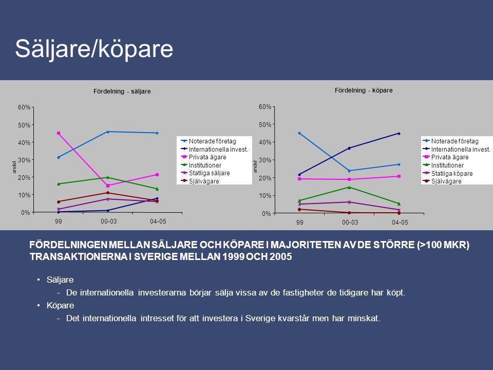 Fastighetstyp -Intresset för olika fastighetstyper har ökat.