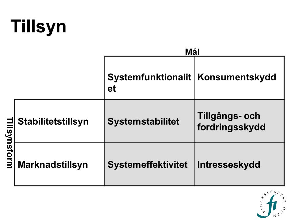 Tillsyn Systemfunktionalit et Konsumentskydd StabilitetstillsynSystemstabilitet Tillgångs- och fordringsskydd MarknadstillsynSystemeffektivitetIntresseskydd Mål Tillsynsform