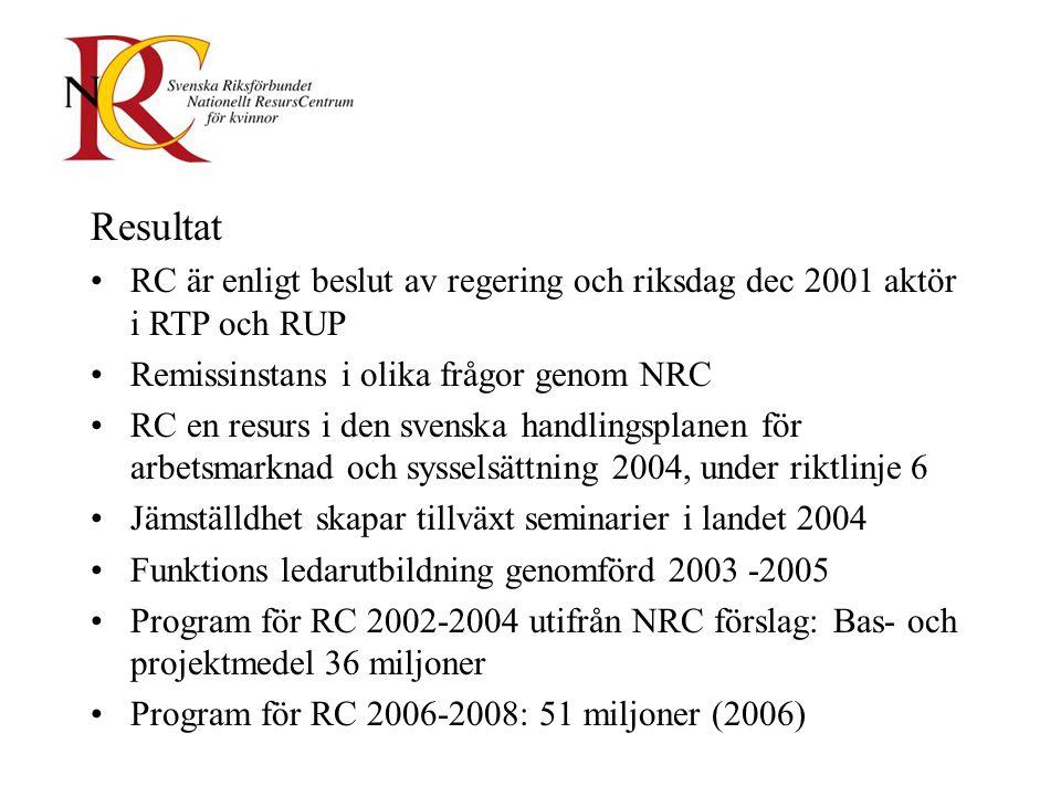 Resultat RC är enligt beslut av regering och riksdag dec 2001 aktör i RTP och RUP Remissinstans i olika frågor genom NRC RC en resurs i den svenska handlingsplanen för arbetsmarknad och sysselsättning 2004, under riktlinje 6 Jämställdhet skapar tillväxt seminarier i landet 2004 Funktions ledarutbildning genomförd 2003 -2005 Program för RC 2002-2004 utifrån NRC förslag: Bas- och projektmedel 36 miljoner Program för RC 2006-2008: 51 miljoner (2006)