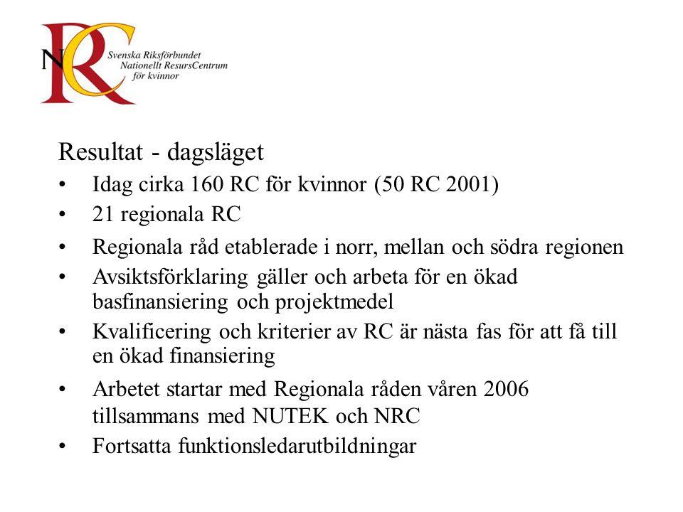 Resultat - dagsläget Idag cirka 160 RC för kvinnor (50 RC 2001) 21 regionala RC Regionala råd etablerade i norr, mellan och södra regionen Avsiktsförklaring gäller och arbeta för en ökad basfinansiering och projektmedel Kvalificering och kriterier av RC är nästa fas för att få till en ökad finansiering Arbetet startar med Regionala råden våren 2006 tillsammans med NUTEK och NRC Fortsatta funktionsledarutbildningar