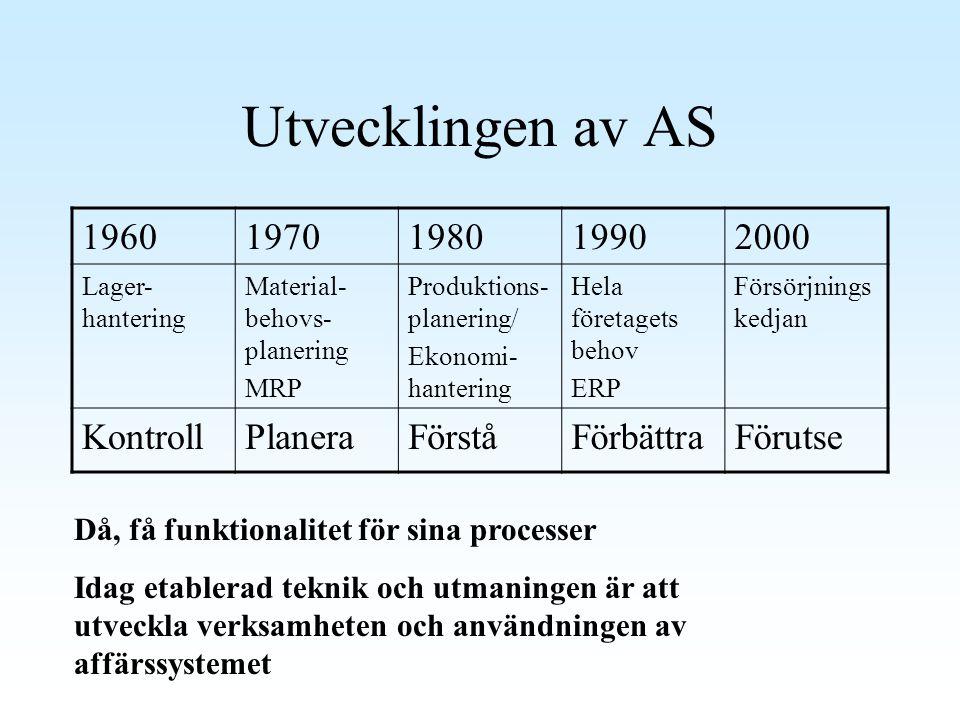 Utvecklingen av AS 19601970198019902000 Lager- hantering Material- behovs- planering MRP Produktions- planering/ Ekonomi- hantering Hela företagets be