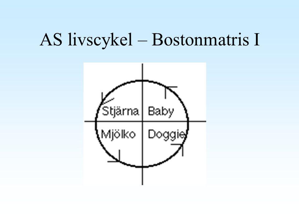 AS livscykel – Bostonmatris I