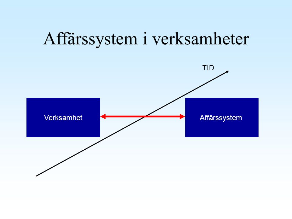 Affärssystem ERP system, Enterprise system, Business system, standardsystem, affärssystem ERP systems are large computer systems that integrate application programs in accounting, sales, manufacturing and other funtions in the firm.
