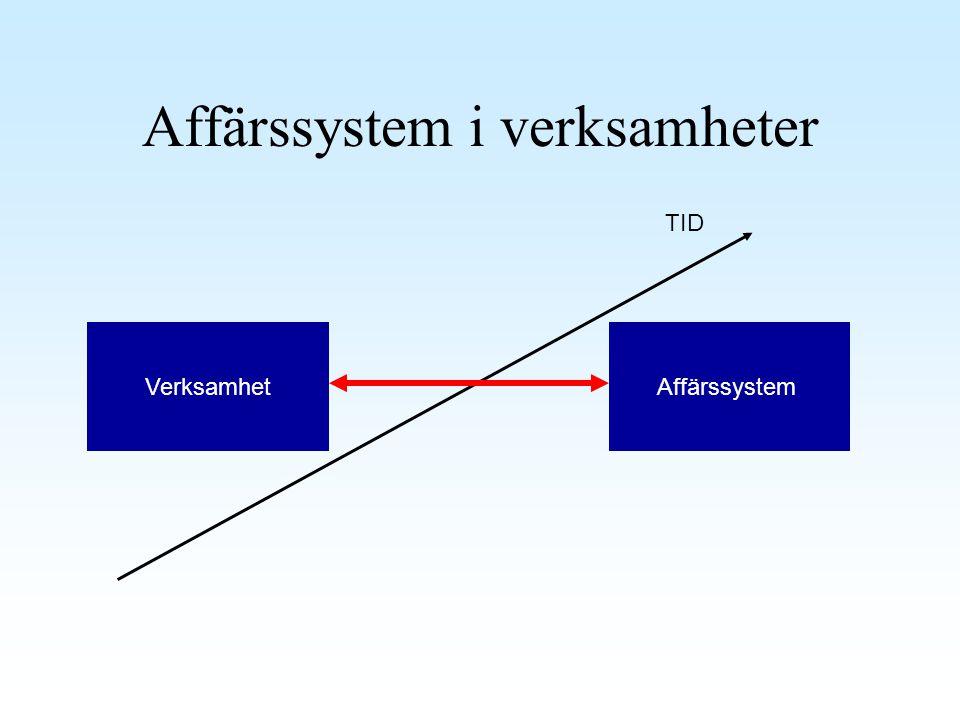 Affärssystem i verksamheter VerksamhetAffärssystem TID