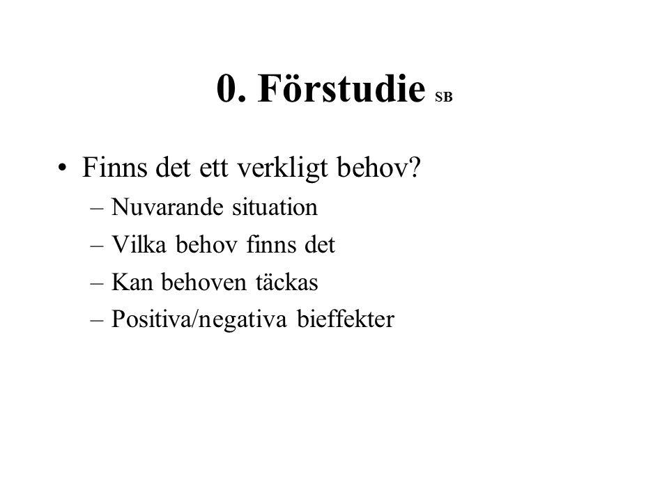0. Förstudie SB Finns det ett verkligt behov.