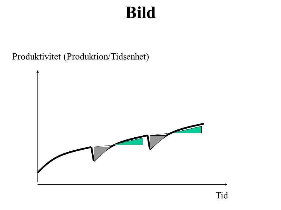 Bild Produktivitet (Produktion/Tidsenhet) Tid