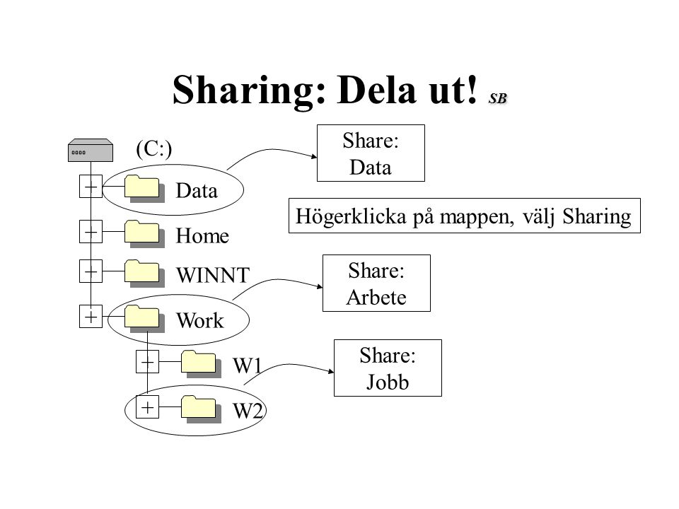 SB Sharing: Dela ut! SB Work + WINNT + Home + Data + (C:) W2 + W1 + Share: Arbete Högerklicka på mappen, välj Sharing Share: Data Share: Jobb