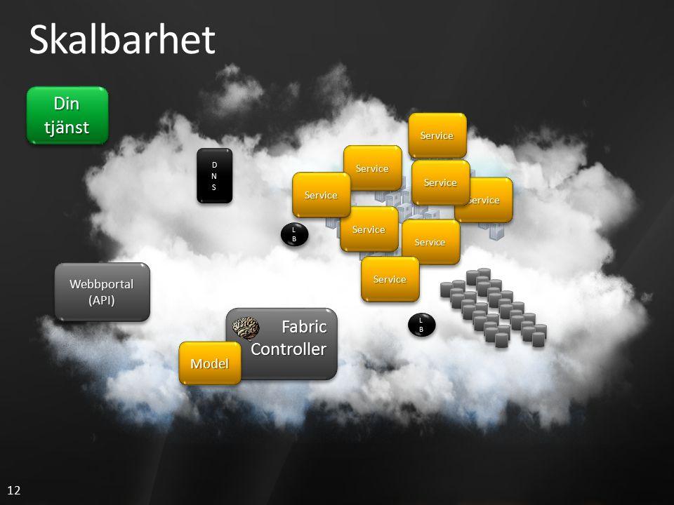 12 LBLBLBLB LBLBLBLB LBLBLBLB LBLBLBLB Skalbarhet Din tjänst FabricControllerFabricController Webbportal(API)Webbportal(API) ServiceService ServiceSer