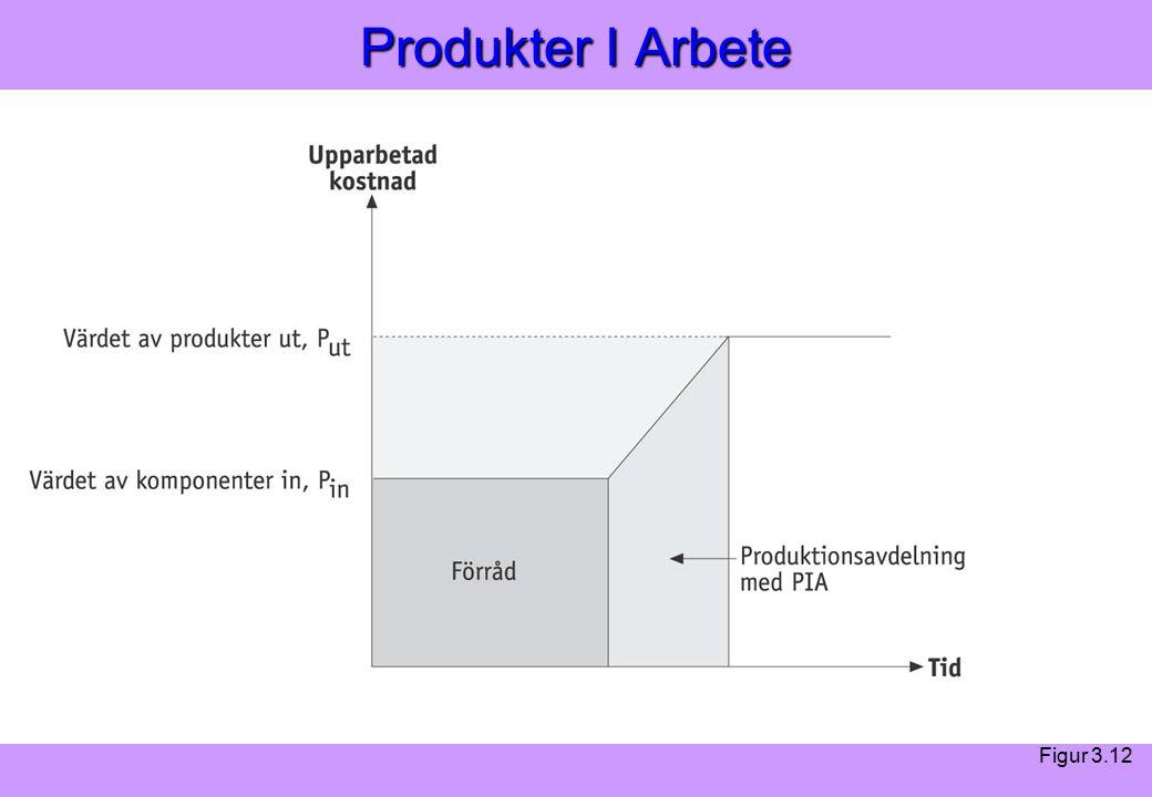 Modern Logistik Aronsson, Ekdahl, Oskarsson, Modern Logistik Aronsson, Ekdahl, Oskarsson, © Liber 2003 Produkter I Arbete Figur 3.12