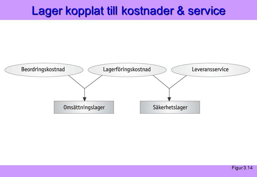 Modern Logistik Aronsson, Ekdahl, Oskarsson, Modern Logistik Aronsson, Ekdahl, Oskarsson, © Liber 2003 Lager kopplat till kostnader & service Figur 3.14
