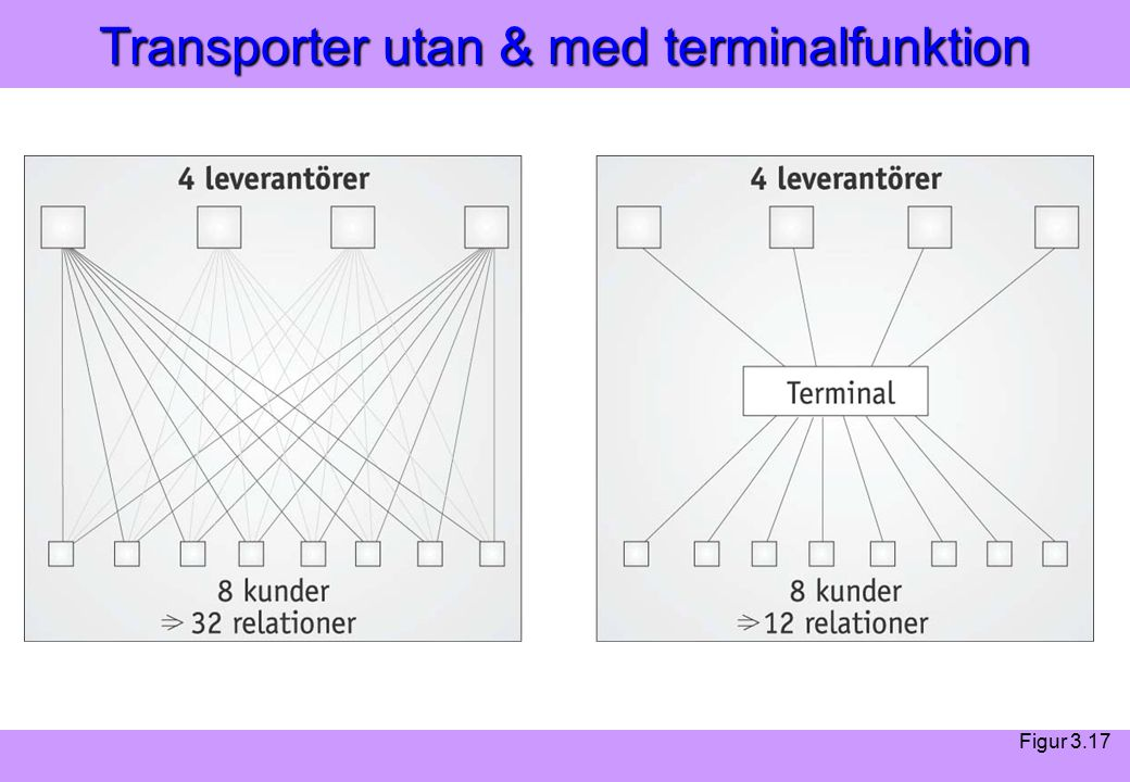 Modern Logistik Aronsson, Ekdahl, Oskarsson, Modern Logistik Aronsson, Ekdahl, Oskarsson, © Liber 2003 Transporter utan & med terminalfunktion Figur 3.17