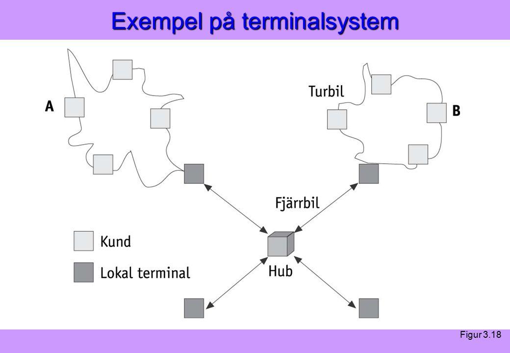 Modern Logistik Aronsson, Ekdahl, Oskarsson, Modern Logistik Aronsson, Ekdahl, Oskarsson, © Liber 2003 Exempel på terminalsystem Figur 3.18