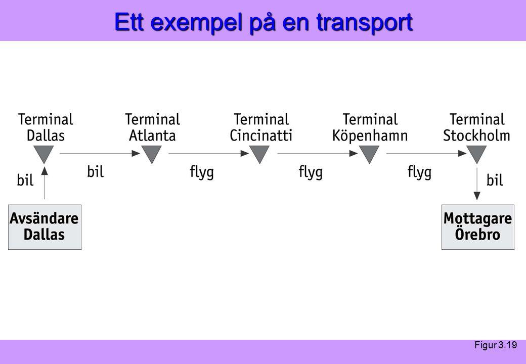Modern Logistik Aronsson, Ekdahl, Oskarsson, Modern Logistik Aronsson, Ekdahl, Oskarsson, © Liber 2003 Ett exempel på en transport Figur 3.19