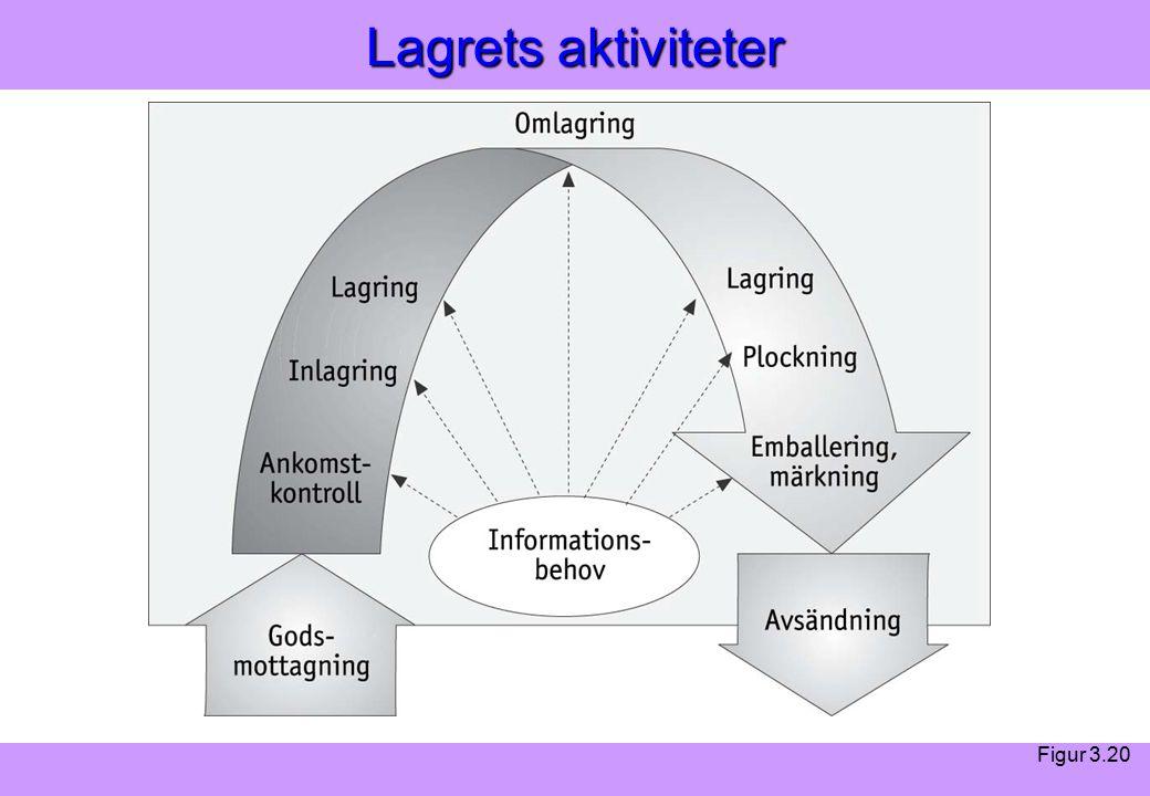 Modern Logistik Aronsson, Ekdahl, Oskarsson, Modern Logistik Aronsson, Ekdahl, Oskarsson, © Liber 2003 Lagrets aktiviteter Figur 3.20