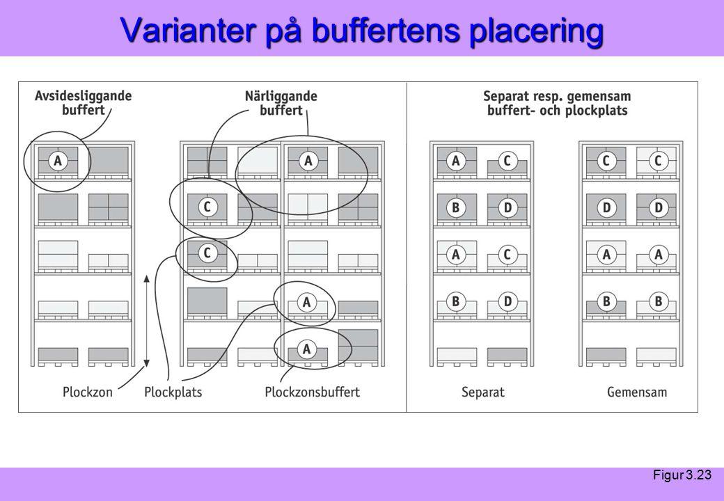 Modern Logistik Aronsson, Ekdahl, Oskarsson, Modern Logistik Aronsson, Ekdahl, Oskarsson, © Liber 2003 Varianter på buffertens placering Figur 3.23