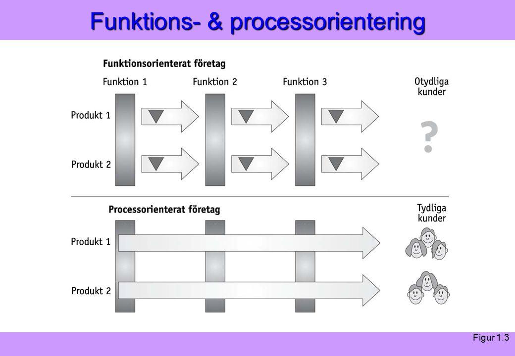 Modern Logistik Aronsson, Ekdahl, Oskarsson, Modern Logistik Aronsson, Ekdahl, Oskarsson, © Liber 2003 Funktions- & processorientering Figur 1.3