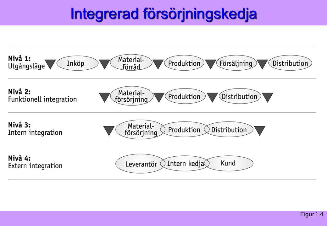 Modern Logistik Aronsson, Ekdahl, Oskarsson, Modern Logistik Aronsson, Ekdahl, Oskarsson, © Liber 2003 Integrerad försörjningskedja Figur 1.4