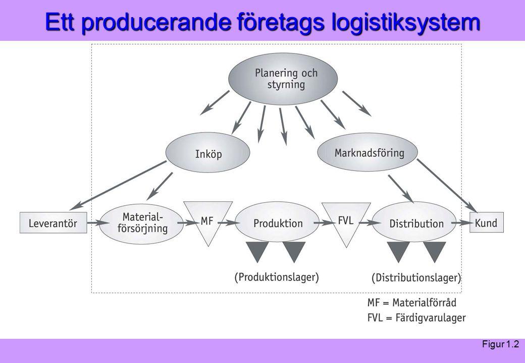 Modern Logistik Aronsson, Ekdahl, Oskarsson, Modern Logistik Aronsson, Ekdahl, Oskarsson, © Liber 2003 Ett producerande företags logistiksystem Figur 1.2