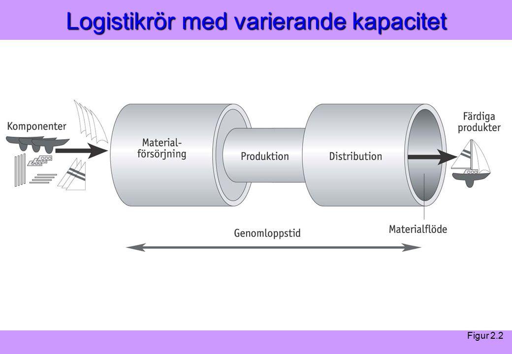 Modern Logistik Aronsson, Ekdahl, Oskarsson, Modern Logistik Aronsson, Ekdahl, Oskarsson, © Liber 2003 Logistikrör med varierande kapacitet Figur 2.2