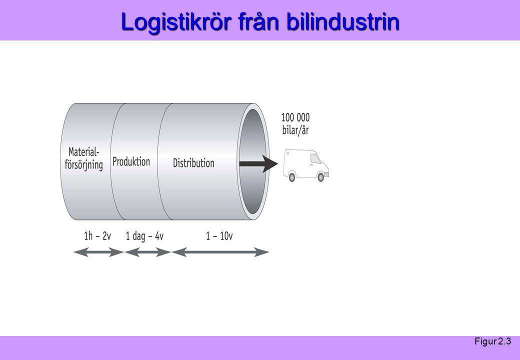 Modern Logistik Aronsson, Ekdahl, Oskarsson, Modern Logistik Aronsson, Ekdahl, Oskarsson, © Liber 2003 Logistikrör från bilindustrin Figur 2.3