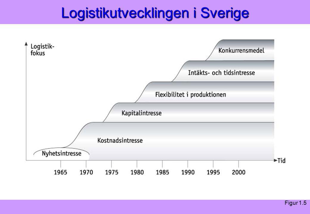 Modern Logistik Aronsson, Ekdahl, Oskarsson, Modern Logistik Aronsson, Ekdahl, Oskarsson, © Liber 2003 Logistikutvecklingen i Sverige Figur 1.5
