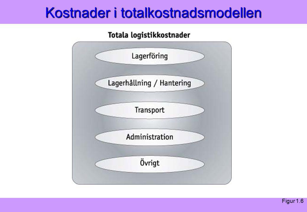 Modern Logistik Aronsson, Ekdahl, Oskarsson, Modern Logistik Aronsson, Ekdahl, Oskarsson, © Liber 2003 Kostnader i totalkostnadsmodellen Figur 1.6