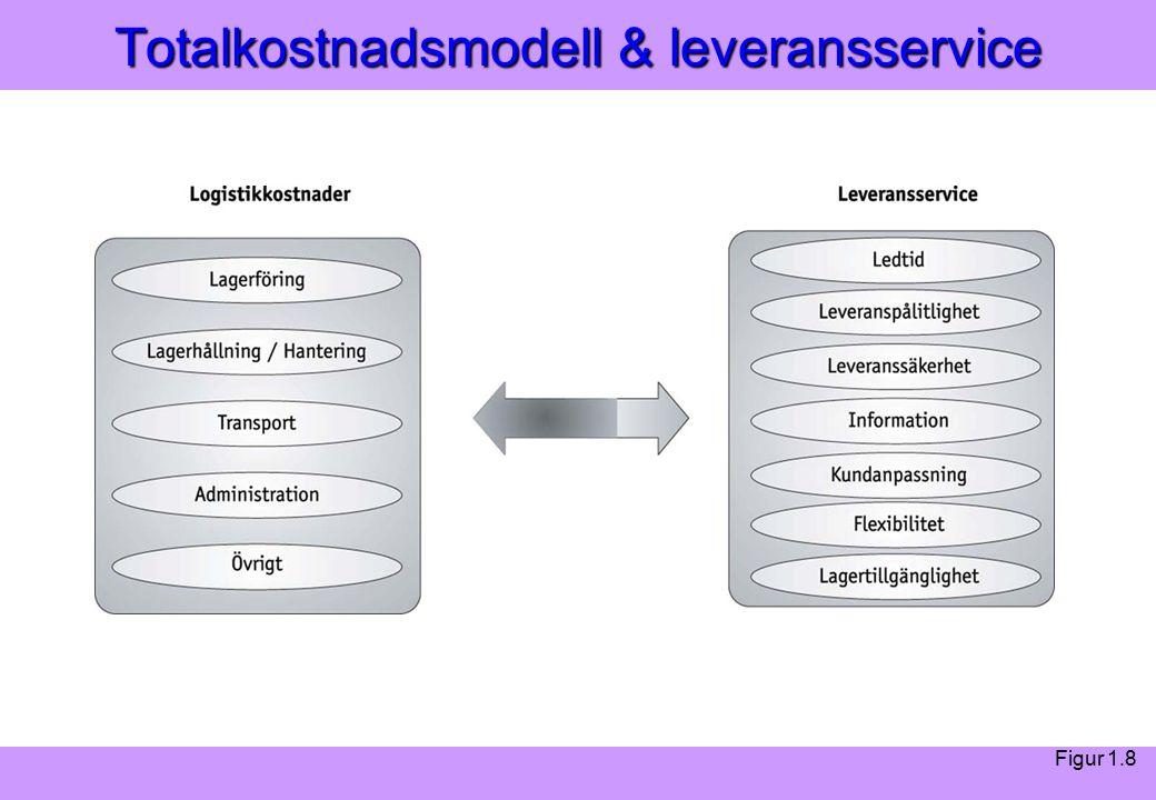 Modern Logistik Aronsson, Ekdahl, Oskarsson, Modern Logistik Aronsson, Ekdahl, Oskarsson, © Liber 2003 Totalkostnadsmodell & leveransservice Figur 1.8