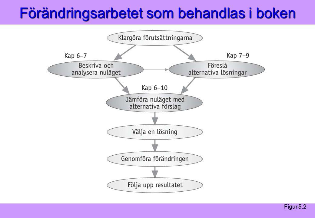 Modern Logistik Aronsson, Ekdahl, Oskarsson, Modern Logistik Aronsson, Ekdahl, Oskarsson, © Liber 2003 Förändringsarbetet som behandlas i boken Figur 5.2