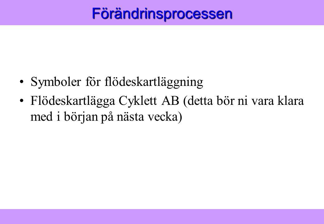 Modern Logistik Aronsson, Ekdahl, Oskarsson, Modern Logistik Aronsson, Ekdahl, Oskarsson, © Liber 2003Förändrinsprocessen Symboler för flödeskartläggning Flödeskartlägga Cyklett AB (detta bör ni vara klara med i början på nästa vecka)