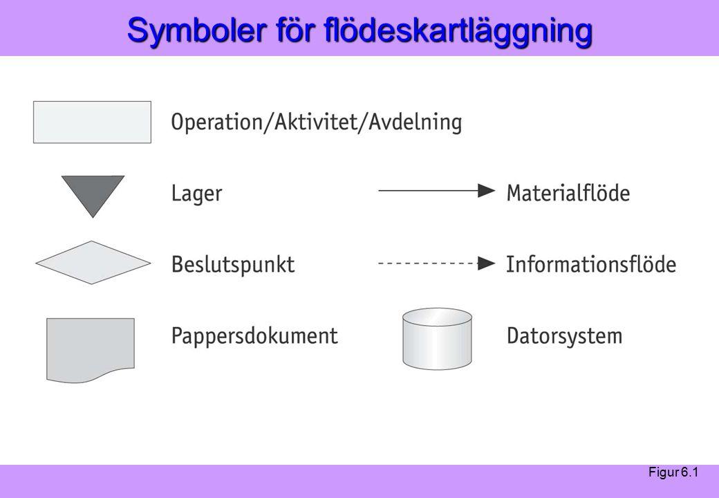 Modern Logistik Aronsson, Ekdahl, Oskarsson, Modern Logistik Aronsson, Ekdahl, Oskarsson, © Liber 2003 Symboler för flödeskartläggning Figur 6.1