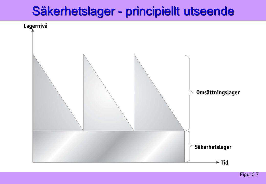Modern Logistik Aronsson, Ekdahl, Oskarsson, Modern Logistik Aronsson, Ekdahl, Oskarsson, © Liber 2003 Säkerhetslager - principiellt utseende Figur 3.7