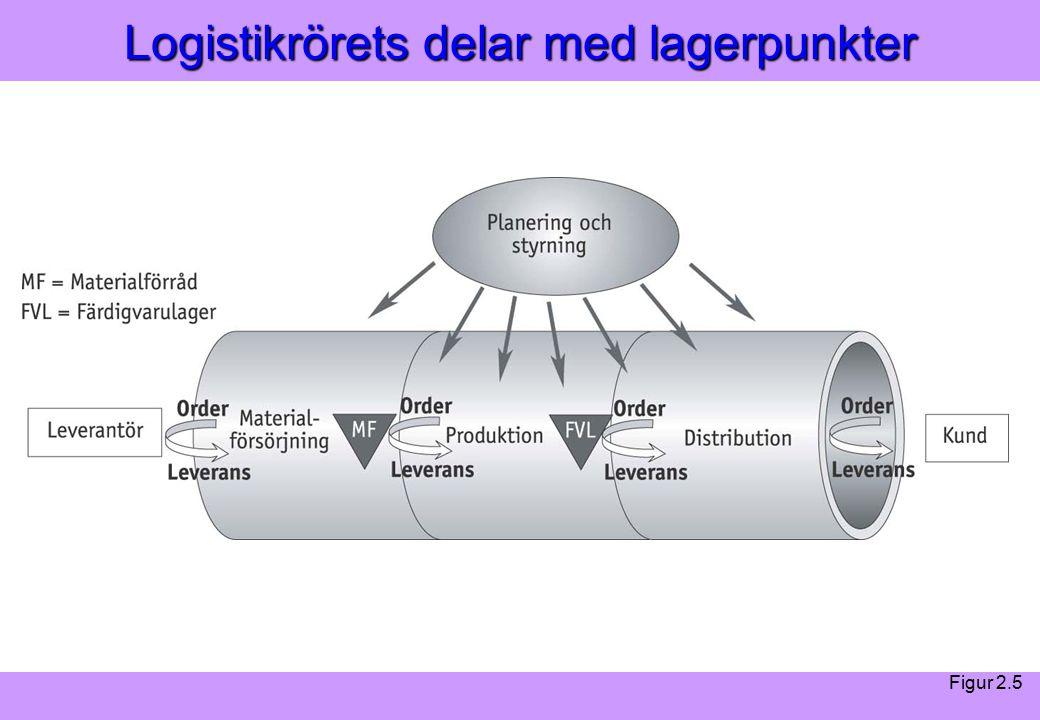 Modern Logistik Aronsson, Ekdahl, Oskarsson, Modern Logistik Aronsson, Ekdahl, Oskarsson, © Liber 2003 Logistikrörets delar med lagerpunkter Figur 2.5