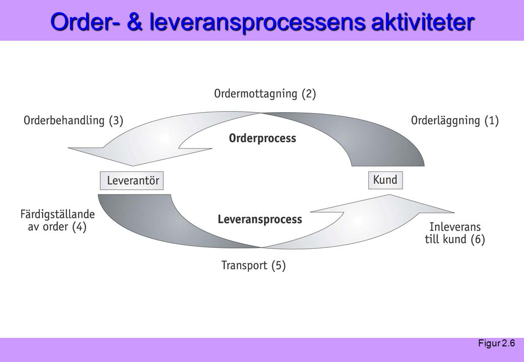 Modern Logistik Aronsson, Ekdahl, Oskarsson, Modern Logistik Aronsson, Ekdahl, Oskarsson, © Liber 2003 Order- & leveransprocessens aktiviteter Figur 2.6