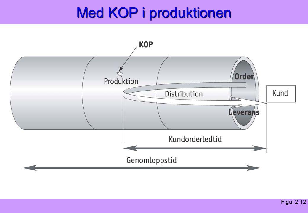 Modern Logistik Aronsson, Ekdahl, Oskarsson, Modern Logistik Aronsson, Ekdahl, Oskarsson, © Liber 2003 Med KOP i produktionen Figur 2.12