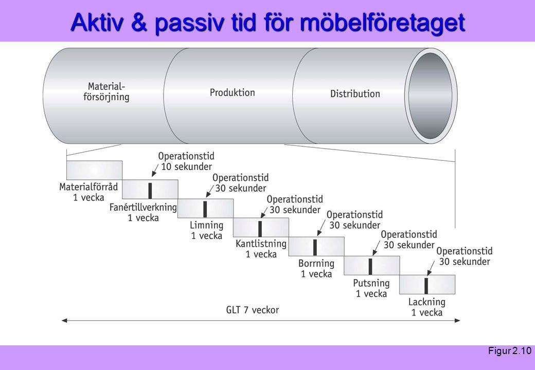 Modern Logistik Aronsson, Ekdahl, Oskarsson, Modern Logistik Aronsson, Ekdahl, Oskarsson, © Liber 2003 Aktiv & passiv tid för möbelföretaget Figur 2.10