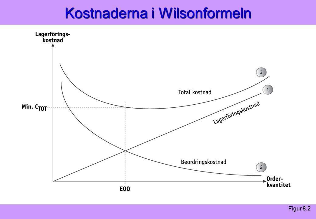 Modern Logistik Aronsson, Ekdahl, Oskarsson, Modern Logistik Aronsson, Ekdahl, Oskarsson, © Liber 2003 Kostnaderna i Wilsonformeln Figur 8.2