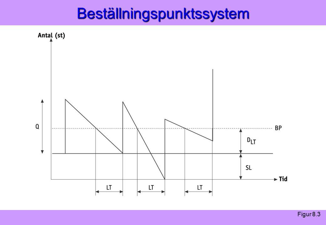 Modern Logistik Aronsson, Ekdahl, Oskarsson, Modern Logistik Aronsson, Ekdahl, Oskarsson, © Liber 2003Beställningspunktssystem Figur 8.3