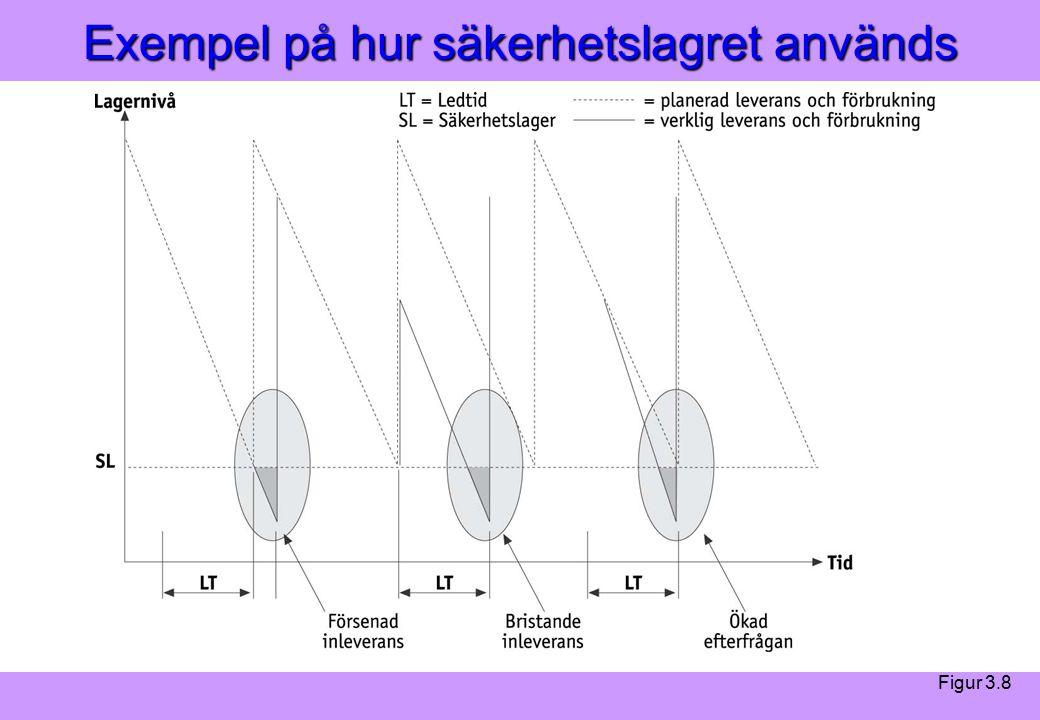 Modern Logistik Aronsson, Ekdahl, Oskarsson, Modern Logistik Aronsson, Ekdahl, Oskarsson, © Liber 2003 Exempel på hur säkerhetslagret används Figur 3.8