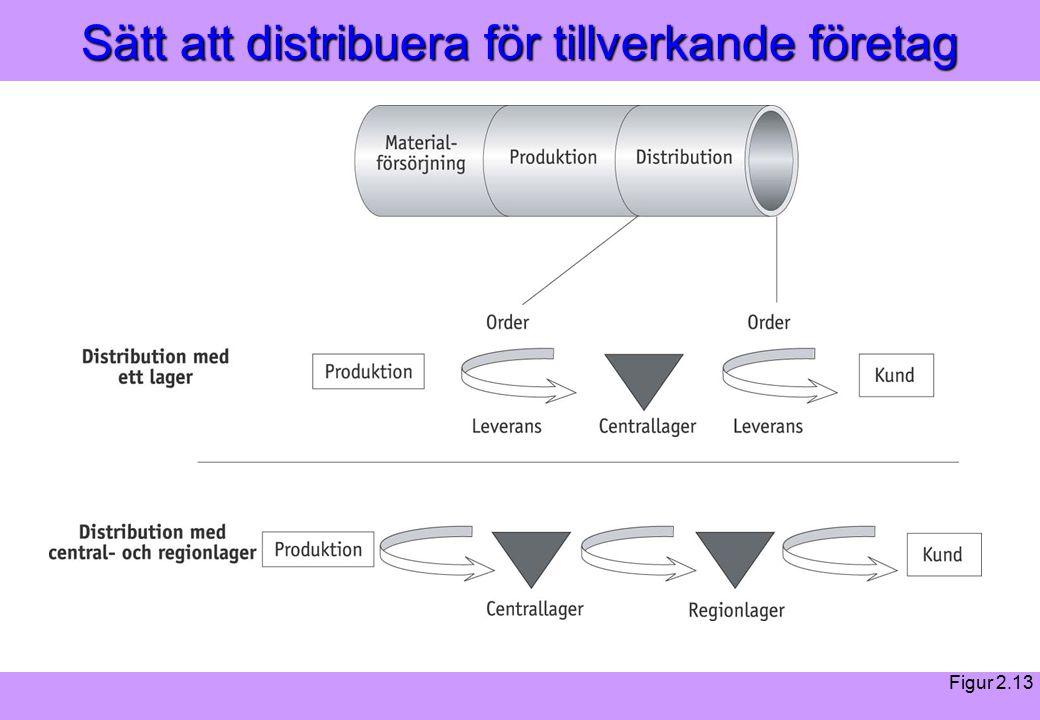 Modern Logistik Aronsson, Ekdahl, Oskarsson, Modern Logistik Aronsson, Ekdahl, Oskarsson, © Liber 2003 Sätt att distribuera för tillverkande företag Figur 2.13