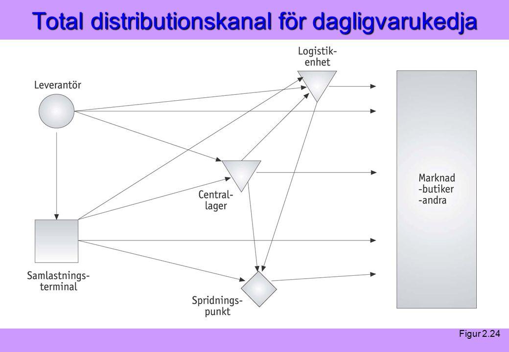 Modern Logistik Aronsson, Ekdahl, Oskarsson, Modern Logistik Aronsson, Ekdahl, Oskarsson, © Liber 2003 Total distributionskanal för dagligvarukedja Figur 2.24