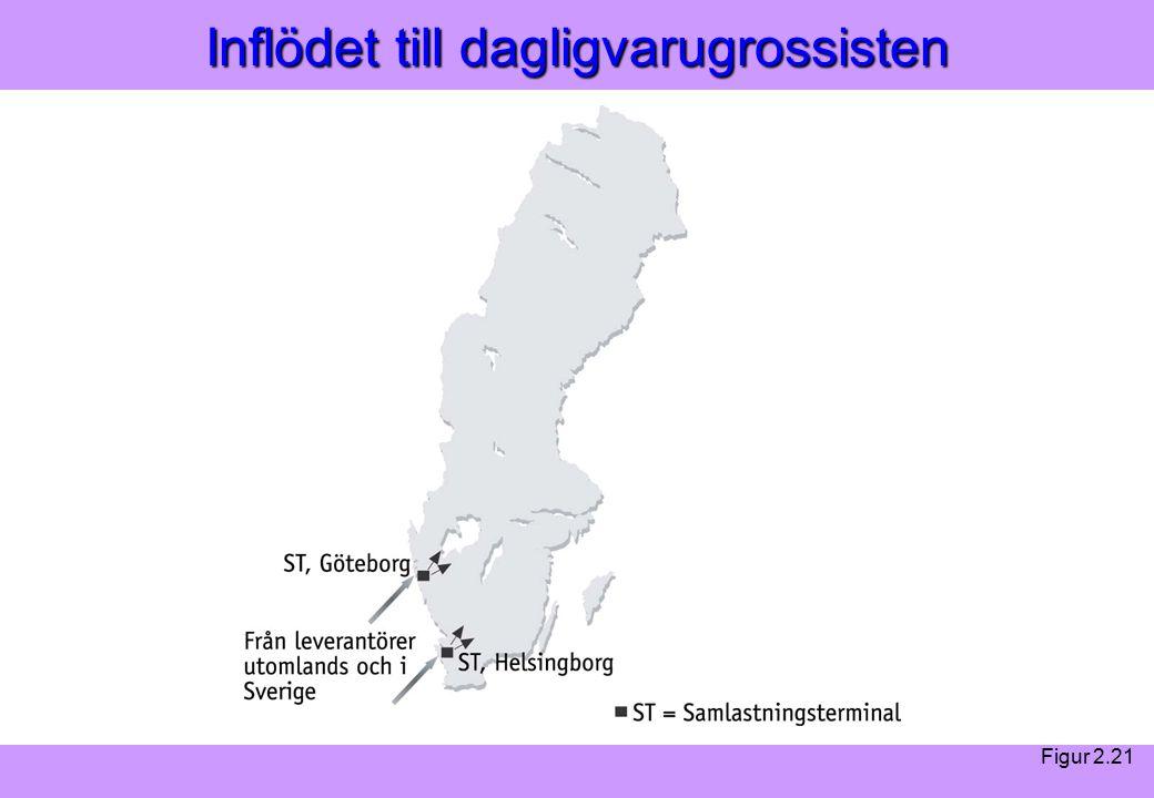 Modern Logistik Aronsson, Ekdahl, Oskarsson, Modern Logistik Aronsson, Ekdahl, Oskarsson, © Liber 2003 Inflödet till dagligvarugrossisten Figur 2.21