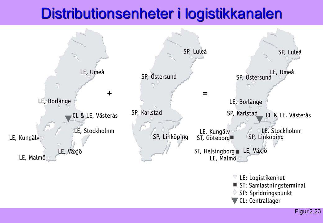Modern Logistik Aronsson, Ekdahl, Oskarsson, Modern Logistik Aronsson, Ekdahl, Oskarsson, © Liber 2003 Distributionsenheter i logistikkanalen Figur 2.23